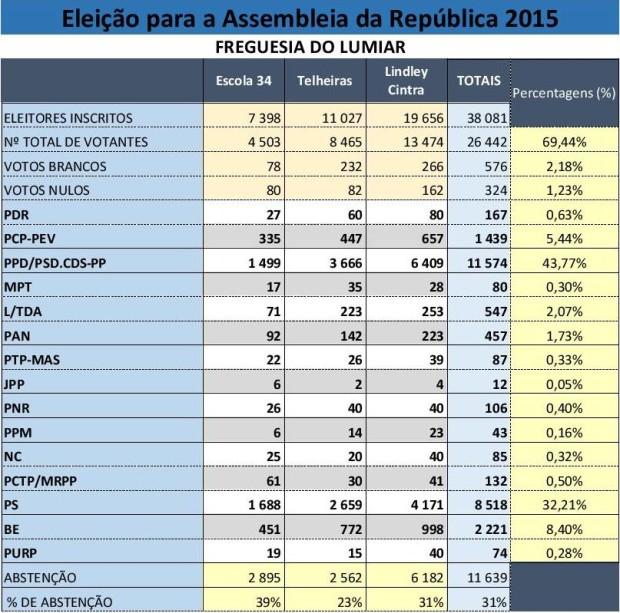 Resultados Eleitorais Lumiar